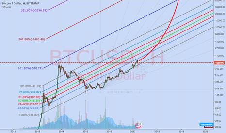 BTCUSD: Потенциал роста Биткоин Bitcoin