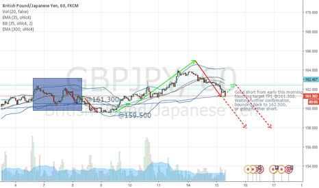GBPJPY: 1st daily TP target reached, short @161.300, touching EMA 300