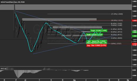 GBPCHF: GBP/CHF Triangle