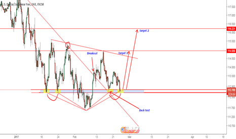 USDJPY: USDJPY support for BUY