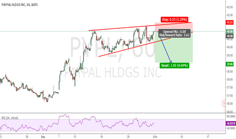 PYPL: SELL SETUP | RISING WEDGE | Earning is foretasted lower