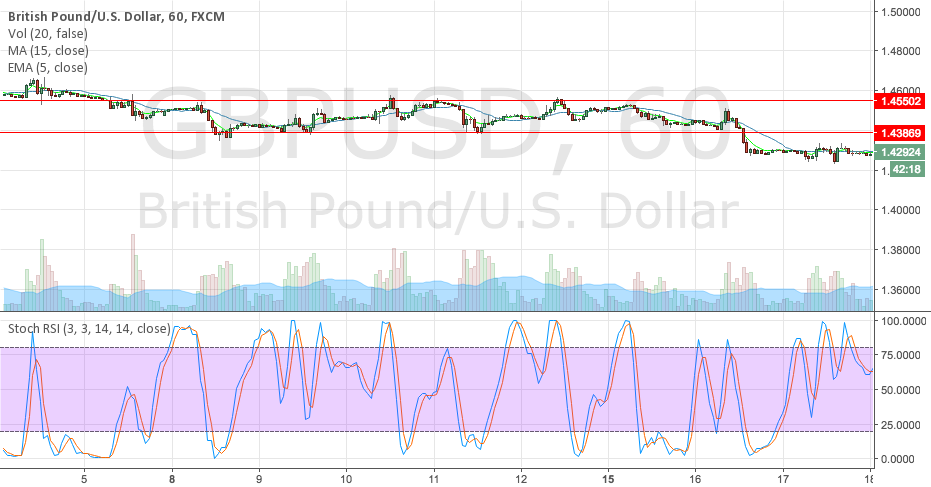 Pound sideway trend