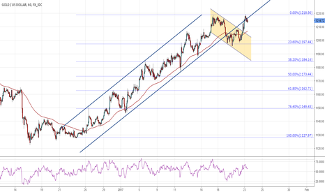 XAUUSD: Gold gets back to the channel