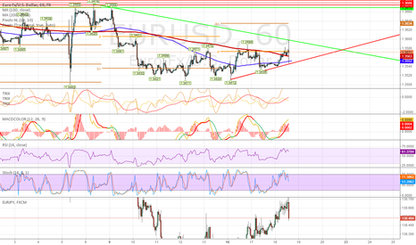 EURUSD: EURUSD still undecided and will need more time