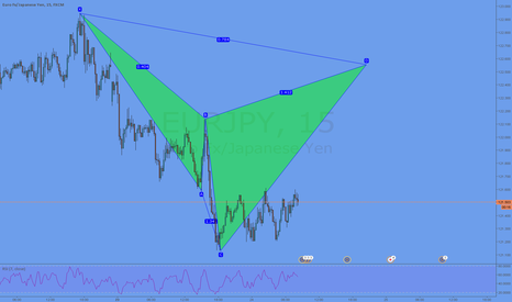 EURJPY: Potential Cypher formation @ 122,55