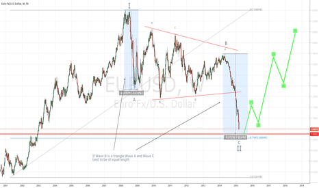 EURUSD: Week1: EURUSD will rise