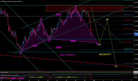 AUDUSD: AUDUSD BULL CYPHER AND 2618 POSSIBLE