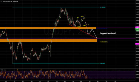 USDJPY: anticipating breakout of major support