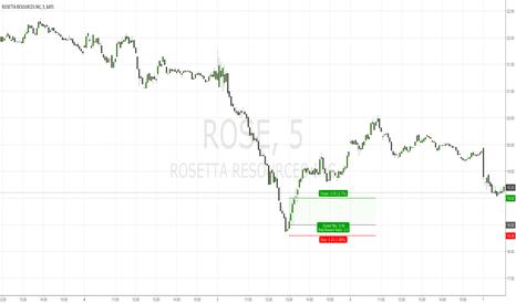 ROSE: ROSE 5M Buy