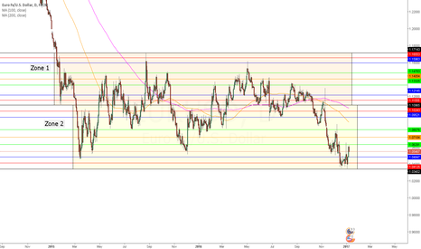 EURUSD: EURUSD Chart Analysis and Strategy Implementation