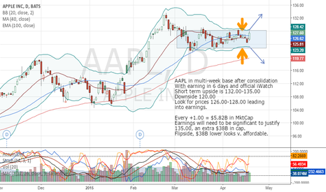 AAPL: #Apple looking to breakout around earnings