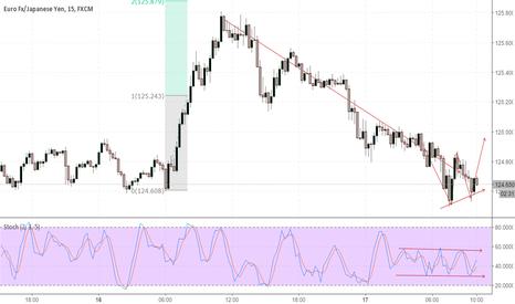 EURJPY: EURJPY - Short term trade 125+