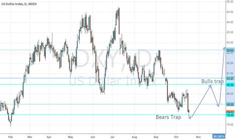 DXY: USD Index DXY bearish trap