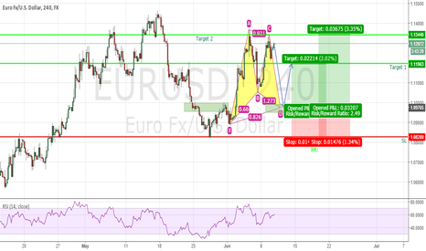 EURUSD: Potential Gartley Completion on EUR/USD @ ~1.097