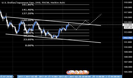 USDJPY: USDJPY - possible breakout trading opportunity 4H TF