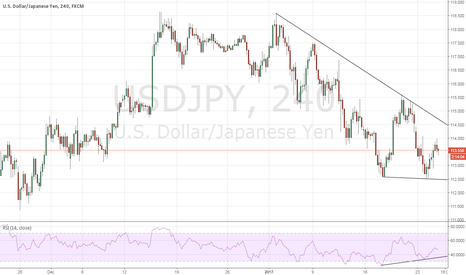 USDJPY: USDJPY - Likely to move higher again
