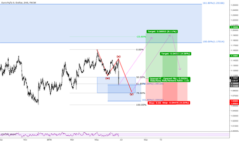 EURUSD: EURUSD LONG IDEA