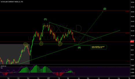 DXY: Dollar may see some strength by the start of April