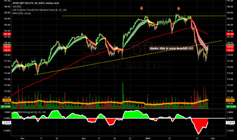 SPY: SPY - Reverse possible at 180 !!!