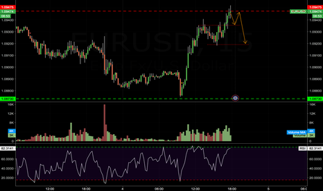 EURUSD: EUR/USD - HIGHLY SPECULATIVE INTRADAY GUESSTIMATE