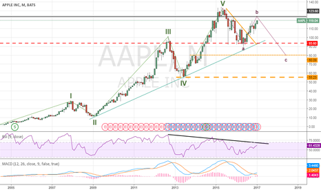 AAPL: AAPL : Short : Wave B near completion !!