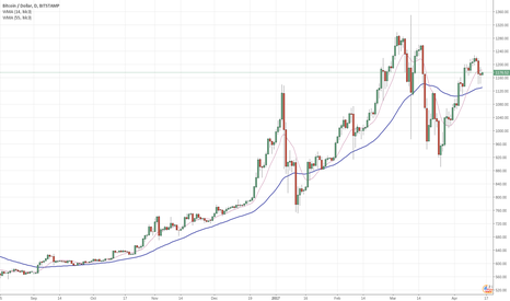 BTCUSD: Basic trend analysis of Bitcoin in USD