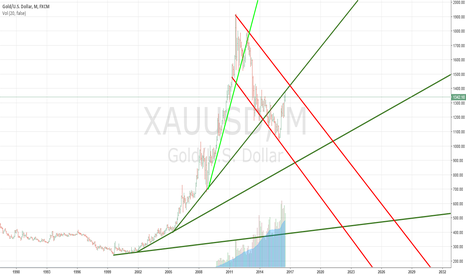 XAUUSD: GOLD USD RATIO