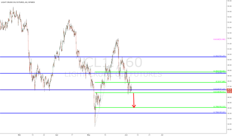 CL1!: Oil - $CL - update