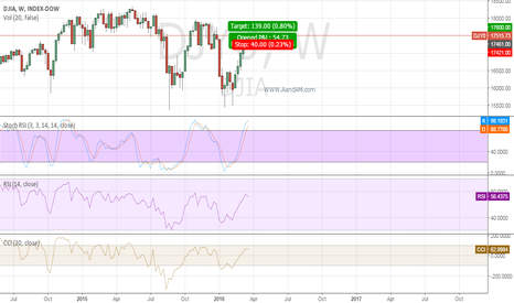 DJY0: DJIA LONG