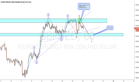 GBPNZD: GBPNZD shorting opportunity