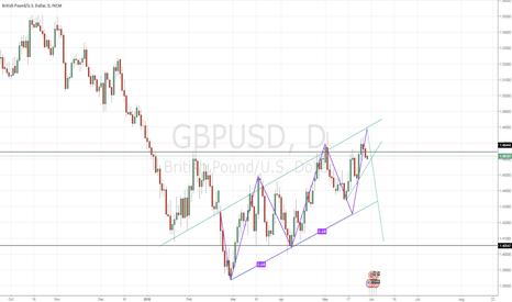 GBPUSD: Short Pound below 1.46444
