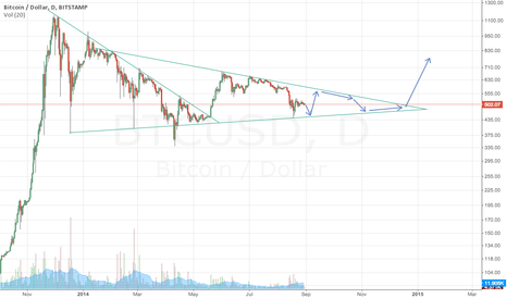 BTCUSD: Simple thought on BTC