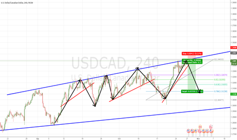USDCAD: Huge Down wave Setup for USDCAD