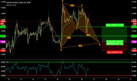 GBPUSD: GBPUSD - Clear structure and Bat pattern!!!