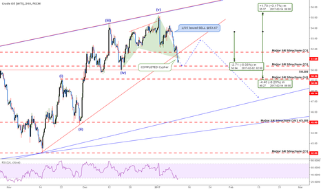 USOIL: USOil: Correction Is Now In Play