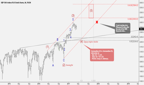 SPX500: Getting scary?