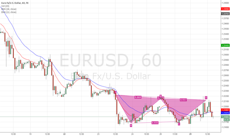 EURUSD: Moving averages crossed towards the downtrend
