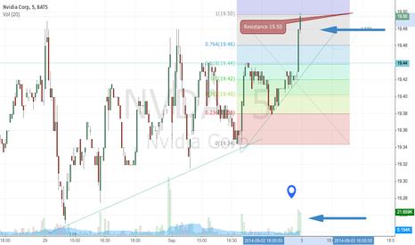 NVDA: NVDA Nice pop but decreasing volume.