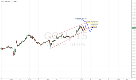 GC1!: a possibstrategy to short gold