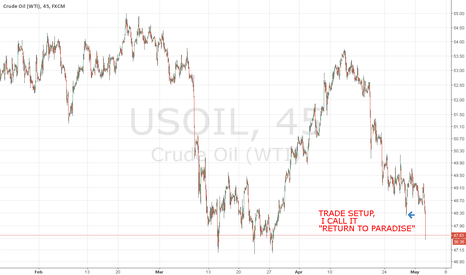 USOIL: AT A GLANCE