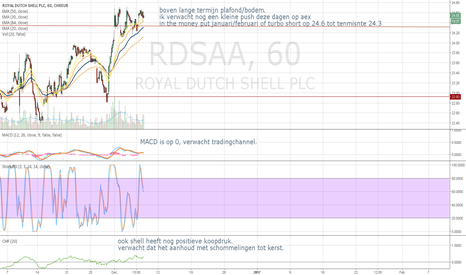RDSA: RDSA in the money put/short