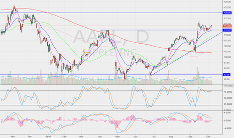 AAPL: Bullish above 114