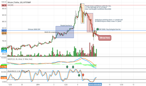 BTCUSD: Why do we see this selloff?