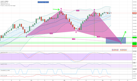 XAUUSD: GOLD (XAUUSD) dip and pump upon pattern completion