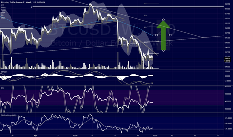 BTCUSD1W: Not enough salad in your diet