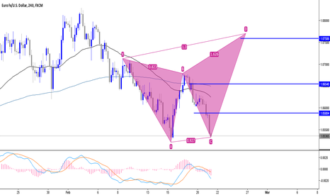 EURUSD: trade CD in potential Butterfly pattern