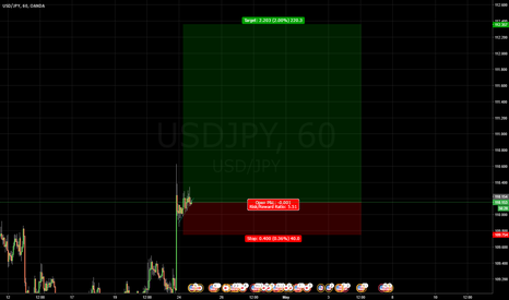USDJPY: USDJPY BUY - Great technical reasons support a very strong USD!