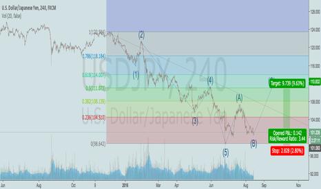 USDJPY: Elliott Wave and ABC Correction Pattern for Fib Retracement