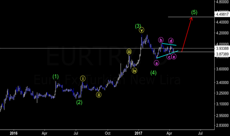EURTRY: EURTRY : Buy Setup going above 4.40