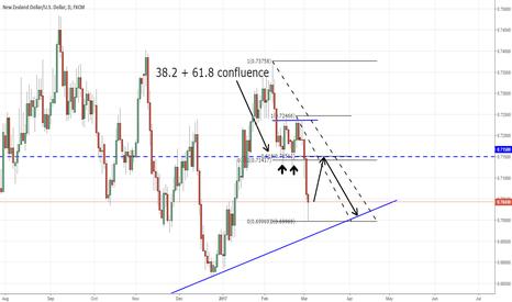 NZDUSD: NZDUSD Fibonacci + Strong Resistance